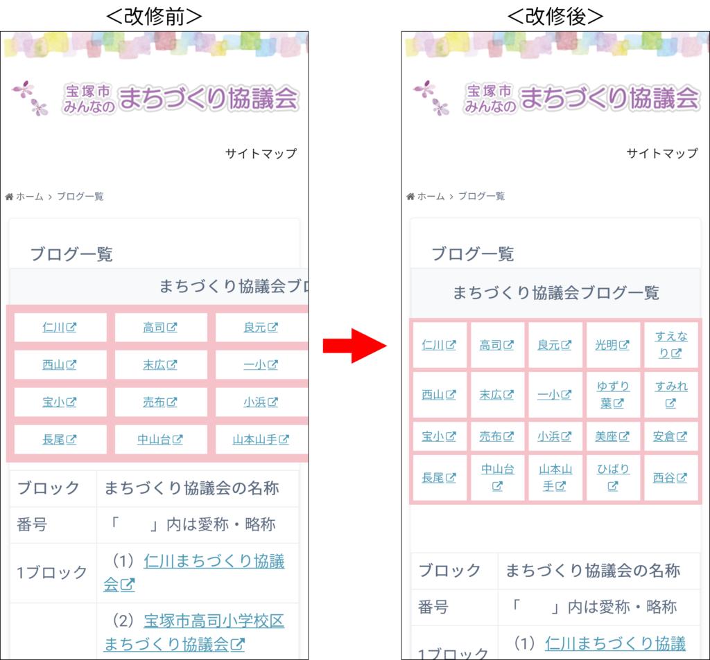 スマートフォンでブログ一覧ページを表示した時の改修前と改修後の比較。改修前は短縮名の一覧が横幅をオーバーしてはみ出してしまっているが、改修後は横幅からはみ出さずに表示されている