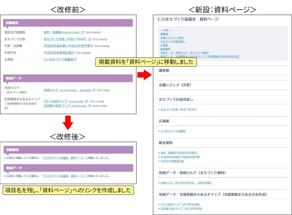 改修前の情報ページから「活動報告」「地域データ」の資料を資料ページに移動したことと、移動後の情報ページに項目名は残し、「資料ページ」へのリンクを作成したことが説明されている